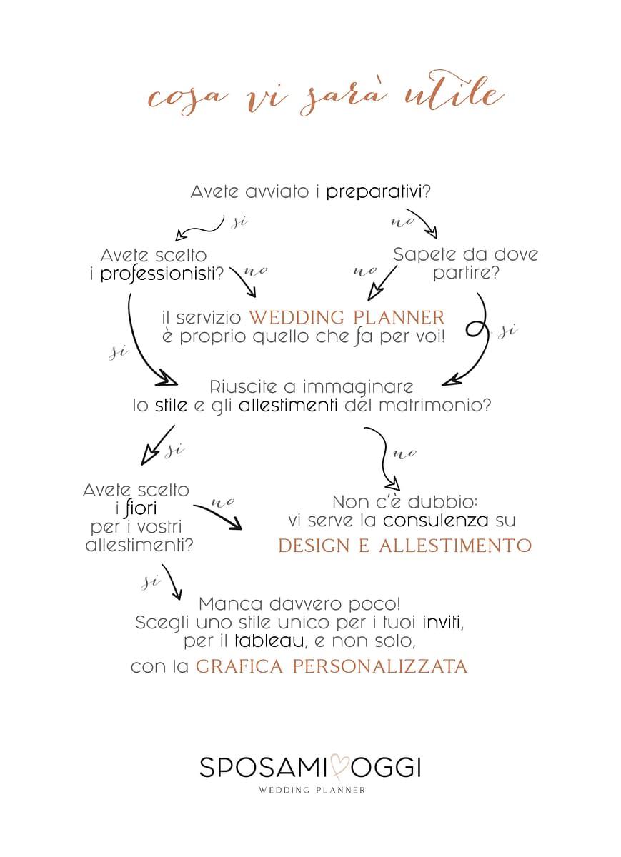 test per organizzare matrimonio